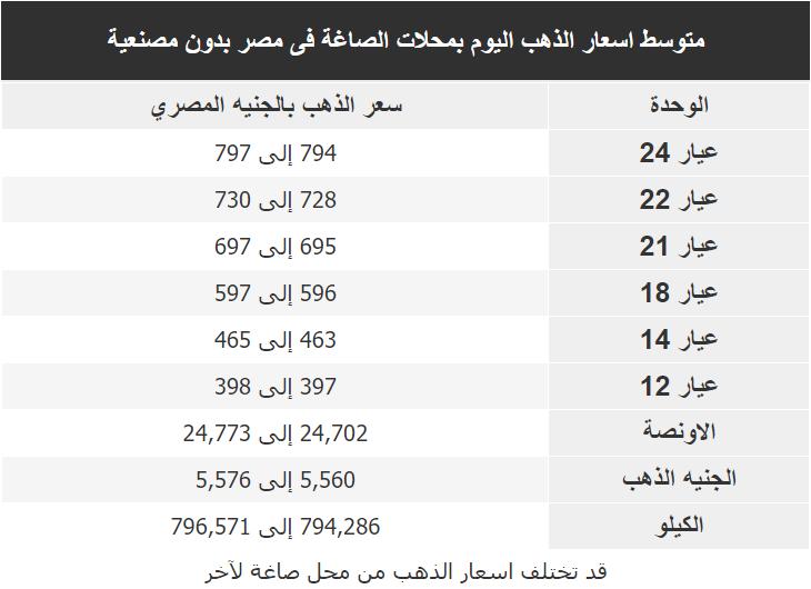 اسعار الذهب اليوم فى مصر Gold الاحد 2 فبراير 2020