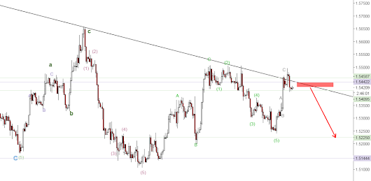 GBPUSD trend rejection