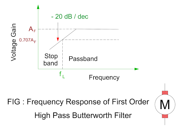 frequency-response-of-first-order-high-pass-butterworth-filter.png
