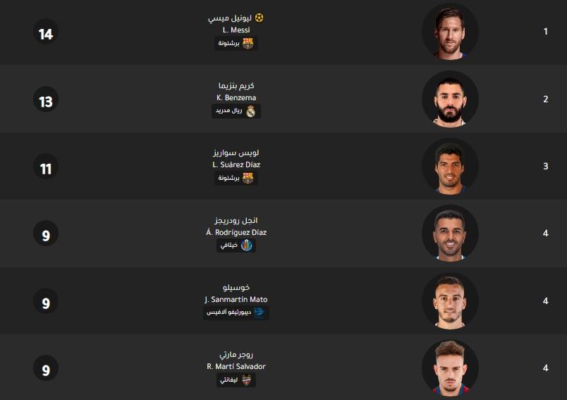 جدول ترتيب هدافي الدوري الإسباني اليوم بتاريخ 3-2-2020