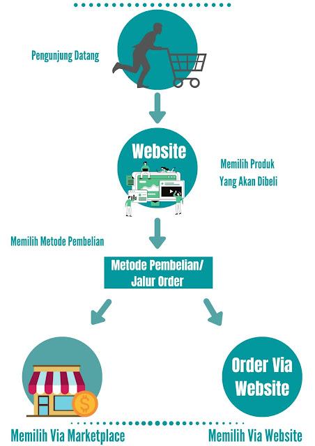 Sistem Integrasi Website Dan Marketplace