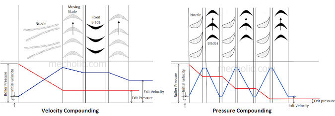 Difference between Velocity Compounding Turbine and Pressure Compounding Turbine