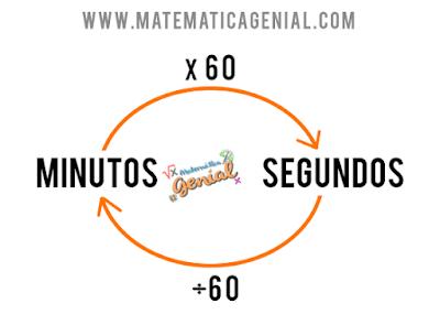 Como converter segundos para minutos e minutos para segundos?