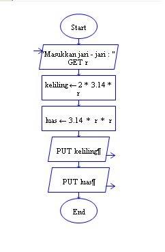 Cara Menghitung Keliling Lingkaran : menghitung, keliling, lingkaran, Flowchart, Menghitung, Keliling, Lingkaran
