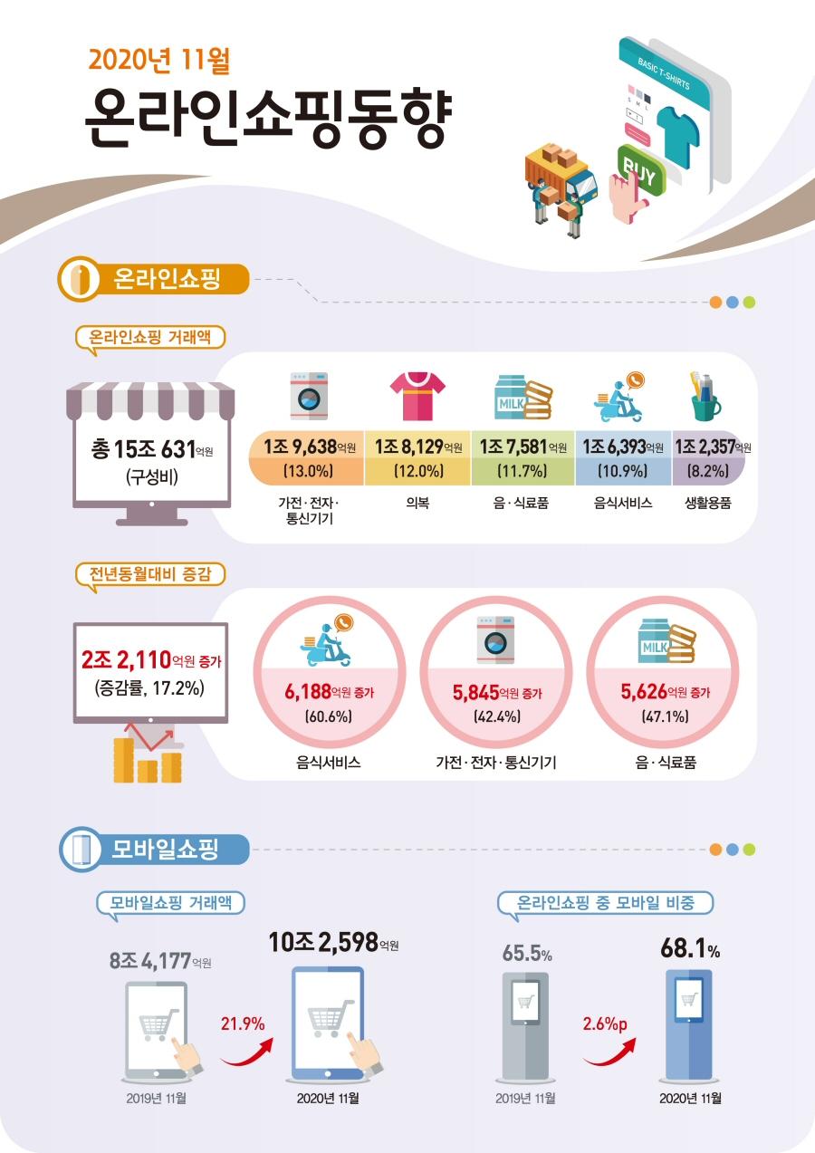 2020년 11월 온라인쇼핑 15조 631억원 전년동월대비 17.2% 증가