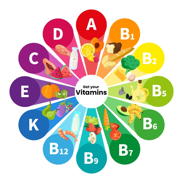List of vitamin and their deficiency diseases
