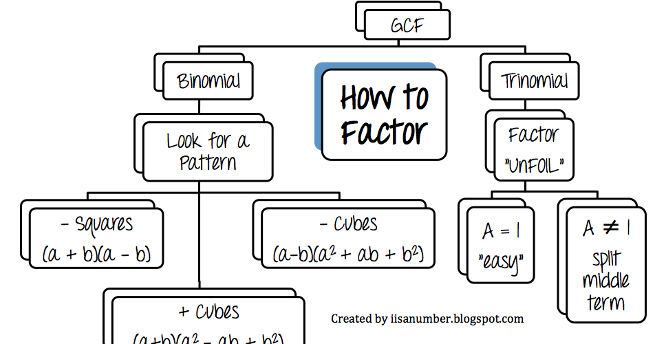 i is a number: Factoring Flow Chart