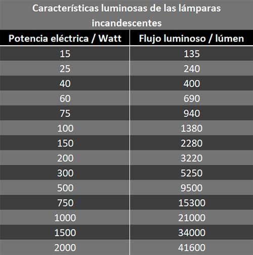 Instalaciones eléctricas residenciales - Características luminosas de las lámparas incandescentes