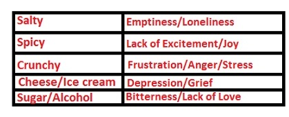 food items for emotional eating