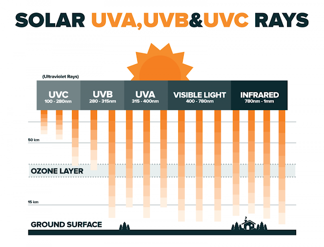 sinar ultraviolet - https://sunsafetyatwork.ca/solar-uv-radiation