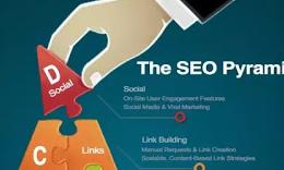 Cara Membuat Pyramid Backlink di Blogger terbaru