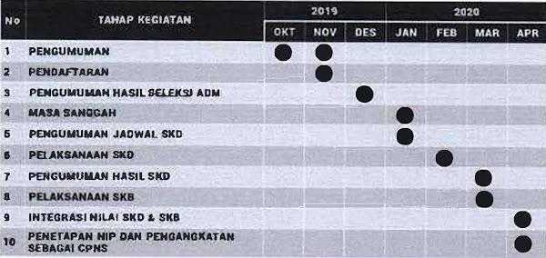 Jadwal Pelaksanaan Rekrutmen dan Seleksi CPNS Formasi Tahun 2019