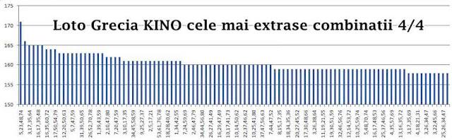 statistica cele mai castigatoare combinatii 4 din 4 Loto Grecia Kino actuale