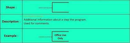 Comment Symbol in Flow Chart
