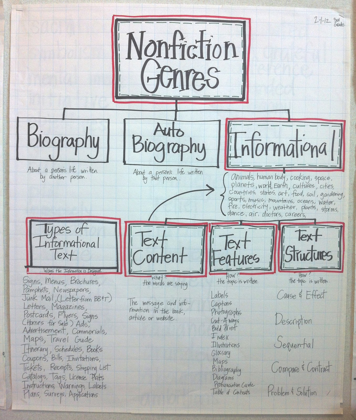 As A Cl We Began Brainstorming Diffe Types Of Non Fiction Genres Then Informational Text Here Is The Final Anchor Chart