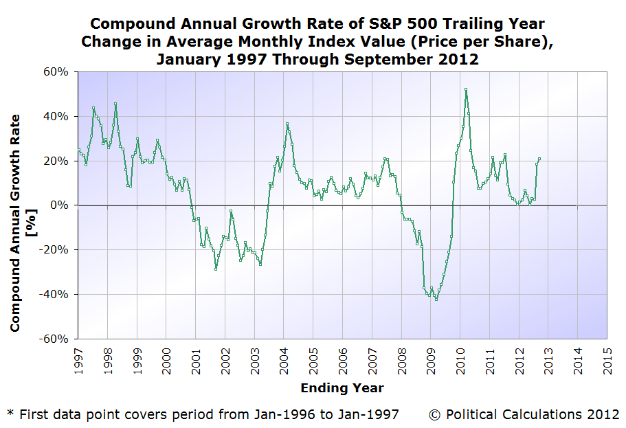 S&P 500 Price Dividend Growth Rate Ratio, January 1997 through 13 September 2012