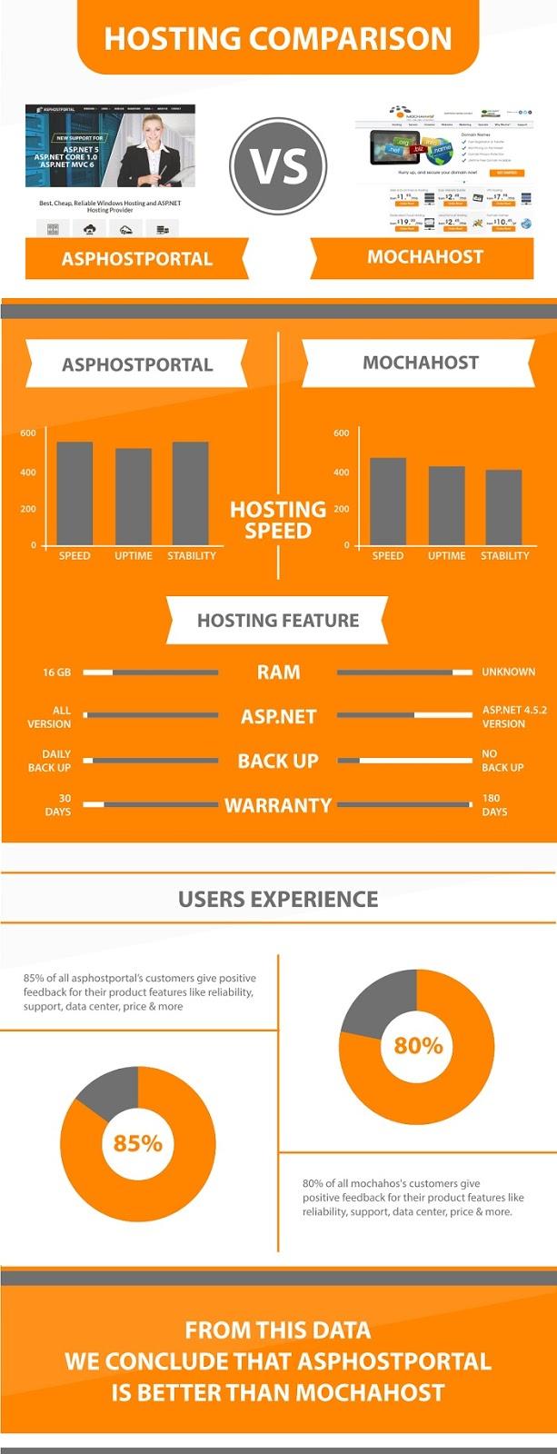 ASP.NET Core 1.1 Hosting Infographic | ASPHostPortal Vs MochaHost