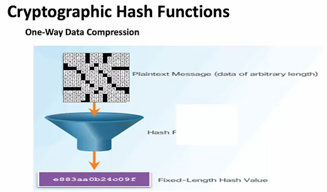Hashing generates a signature of the original message  (Source: MIT Open Course Ware)