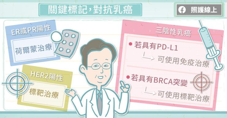 關鍵標記,對抗乳癌