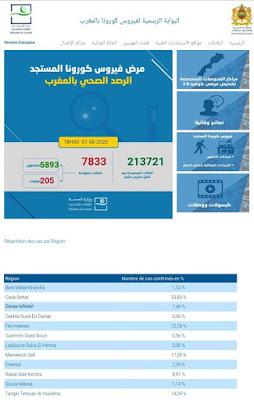 المغرب يعلن عن تسجيل 434 حالة شفاء و 26 إصابة جديدة مؤكدة ليرتفع العدد إلى 7833✍️👇👇👇