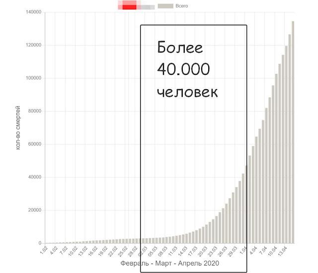Статистика смертности от коронавируса в марте 2020 года график