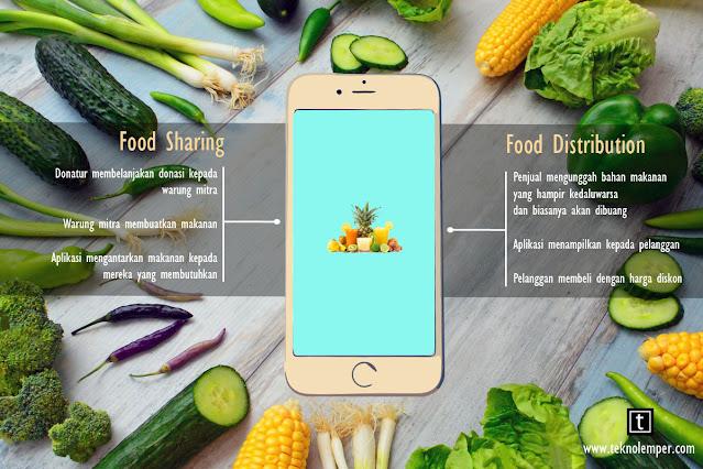 aplikasi berbagi makanan, aplikasi food sharing, aplikasi food distribution, teknologi gaya hidup minim sampah makanan, limbah makanan