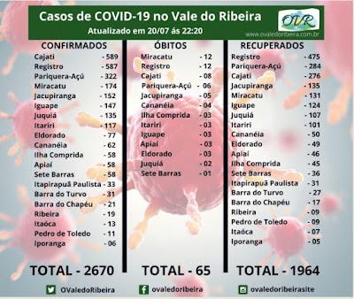 Vale do Ribeira soma 2670 casos positivos, 1964 recuperados e 65 mortes do Coronavírus - Covid-19