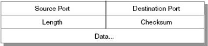 Gambar 7.2 Format Datagram UDP