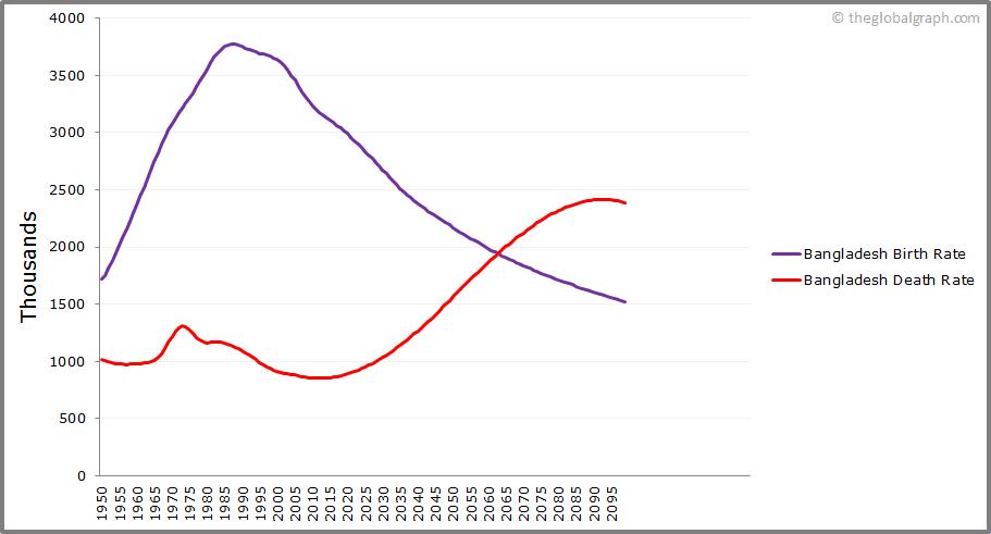 Bangladesh  Birth and Death Rate
