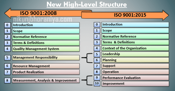 New High Level Structure