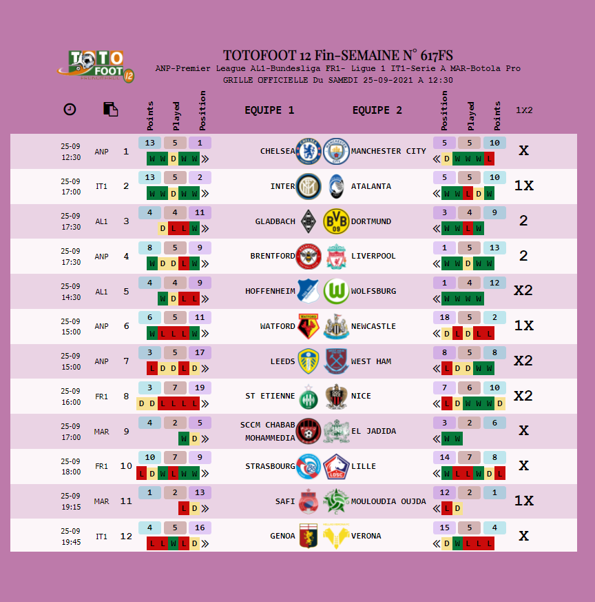 PRONOSTIC TOTOFOOT 12 Fin-SEMAINE N° 617FS