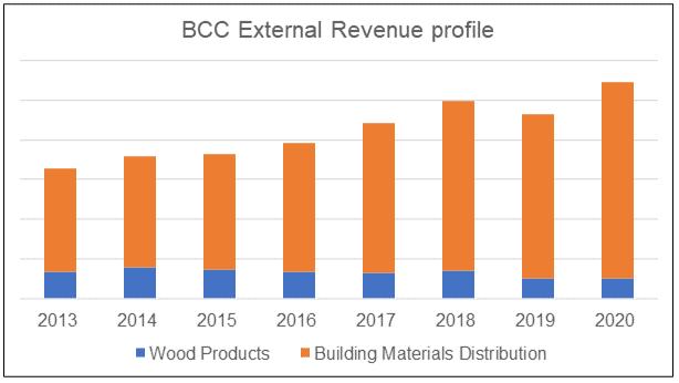 BCC external revenue