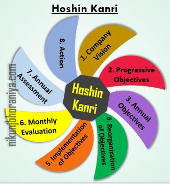 Hoshin Kanri Top Lean Tool