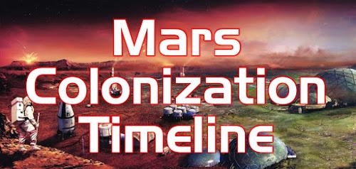 Mars Colonization Timeline