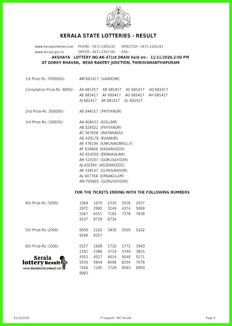 LIVE: Kerala Lottery Result 11-11-2020 Akshaya AK-471 Lottery Result