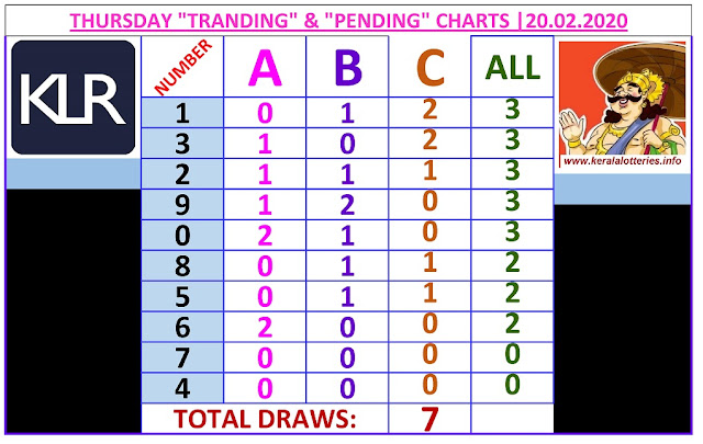 Kerala Lottery Result Winning Number Trending And Pending Chart of 7 days draws on  20.02.2020