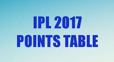 IPL 2017: Indian Premier League Points Table