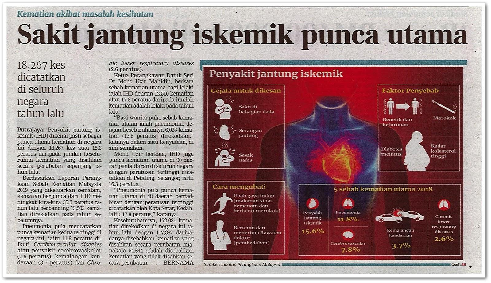 Sakit jantung iskemik punca utama - Keratan akhbar Berita Harian 31 Oktober 2019