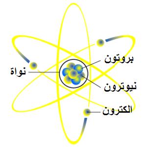بنية الذرة (نموذج الذرة)