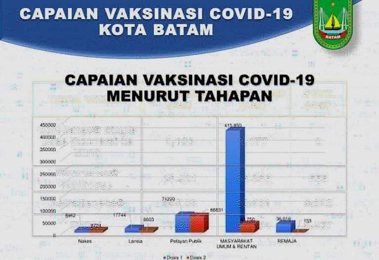 Vaksinasi Covid-19 di Batam, Capai 549.792 Jiwa