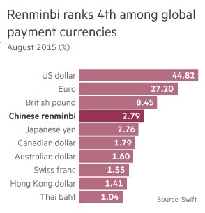 Global payment currencies ranking by countries