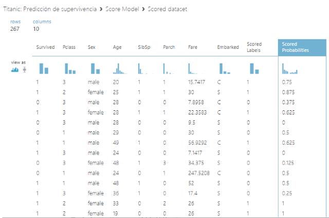 Figura 15: Scored dataset (datos de entrenamiento).