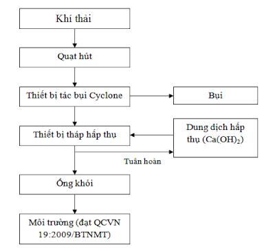 Quy trình xử lý khí thải ngành giấy
