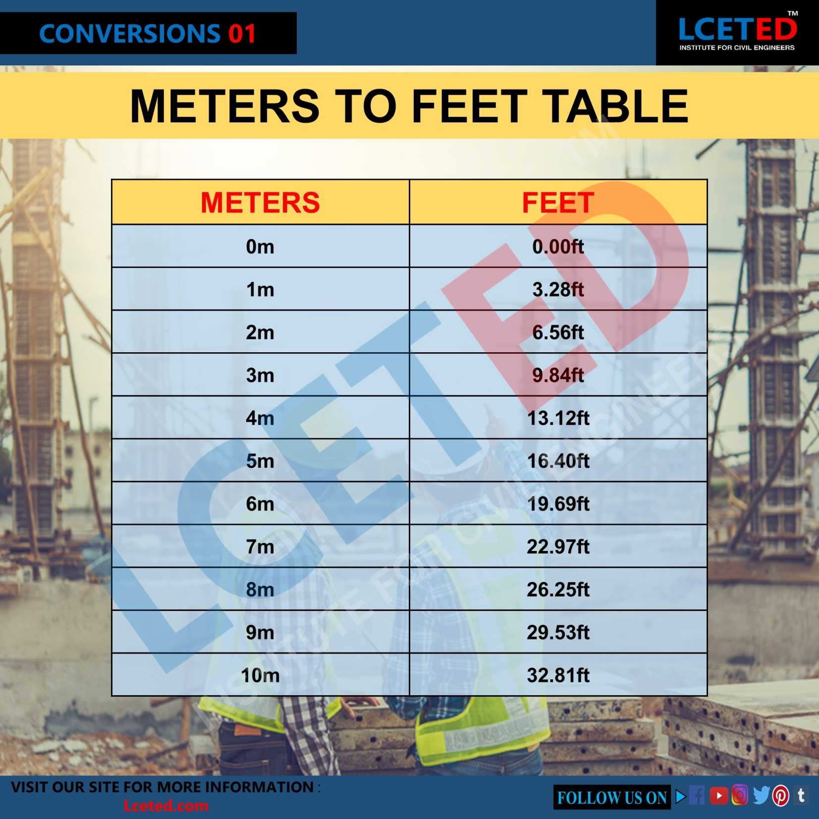 HOW TO CONVERT METERS TO FEET