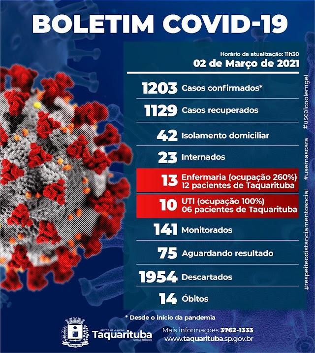 "BOLETIM Coronavírus (COVID-19)  ""Com 14 mortes Taquarituba registra 1203 casos confirmados,"""
