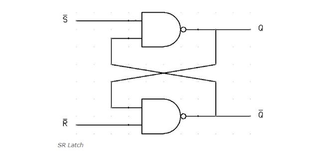 Flip flop in digital electronics