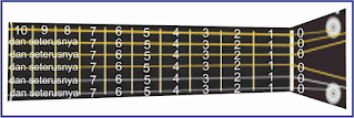 gambar notasi tab pada gitar