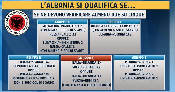 L'Albania si qualifica se...