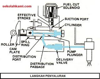 cara kerja pompa injeksi distributor