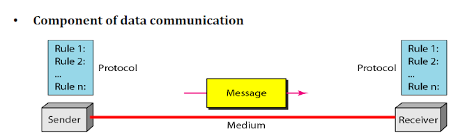 Five Component of data communication